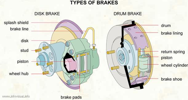 Grand Tire - Brakes